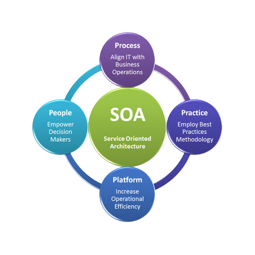 Service Oriented Architecture Services Sowedane Services